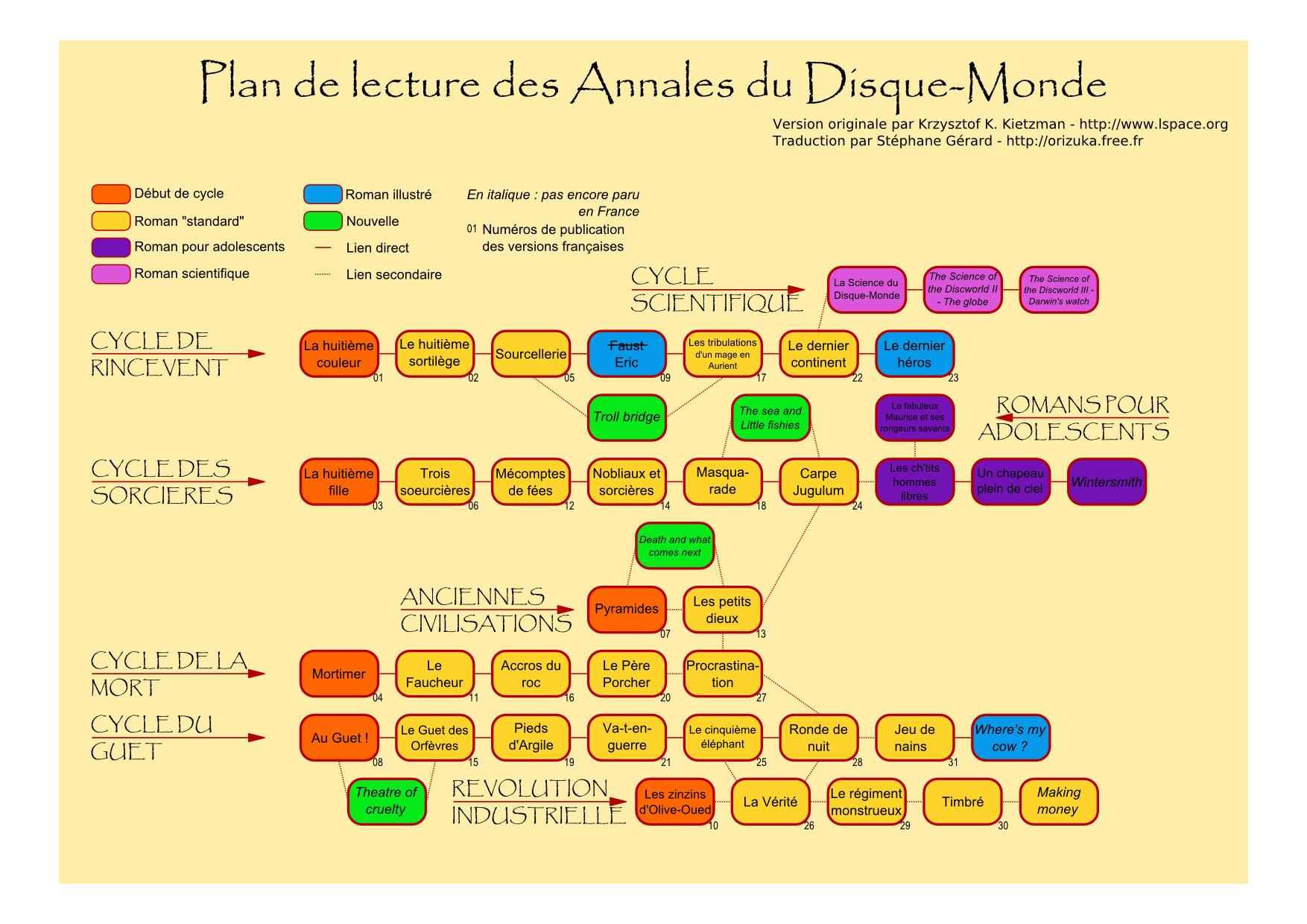 Plan de lecture des Annales du Disque-Monde